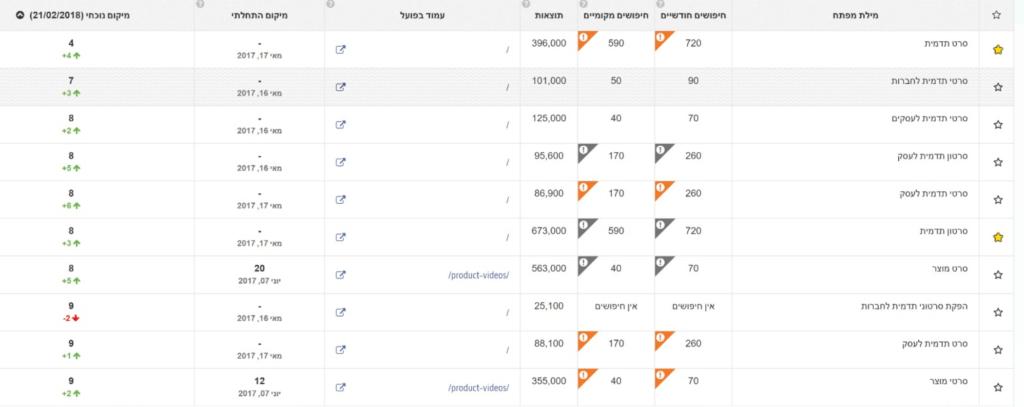 תוצאות קידום אתרים