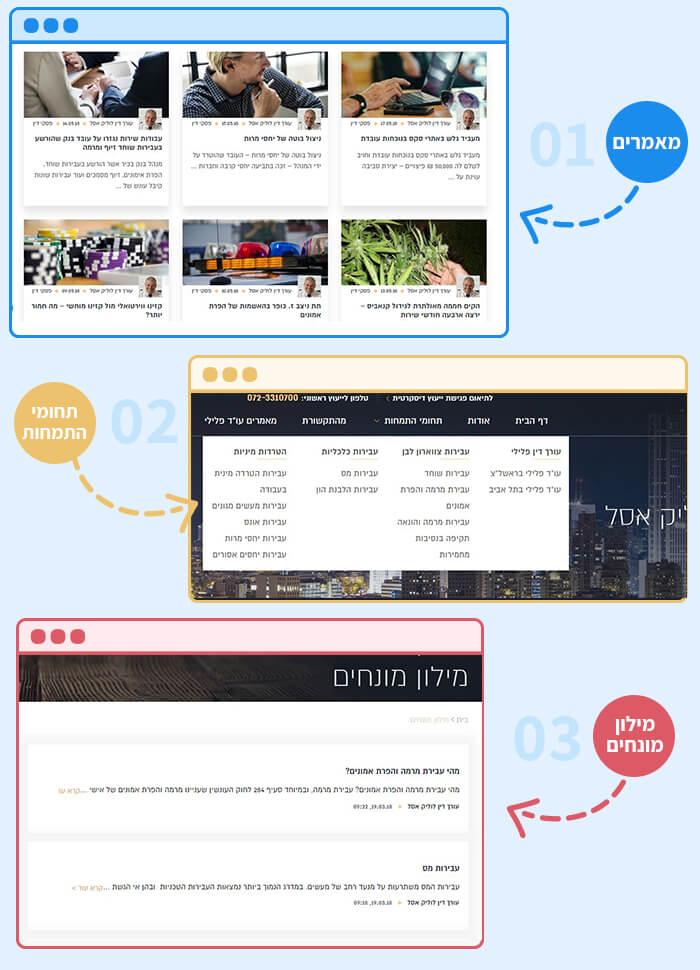 פרויקט קידום אתרים - עורך דין לוליק אסל