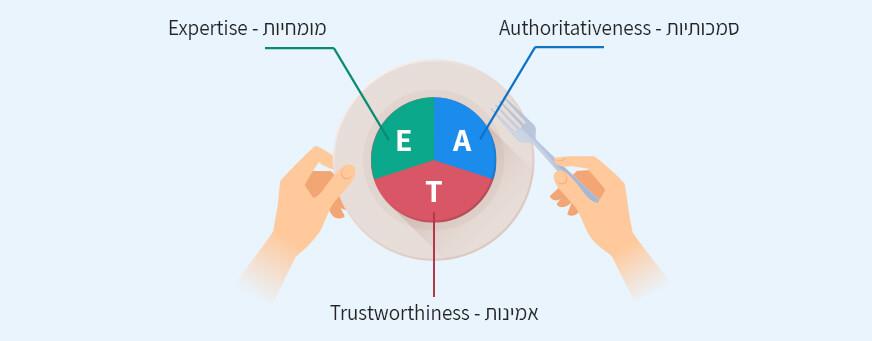 המושג E.A.T