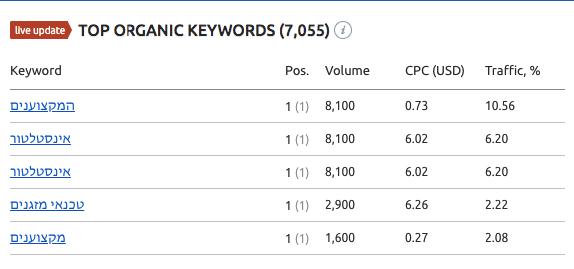 Semrush מחקר מילים
