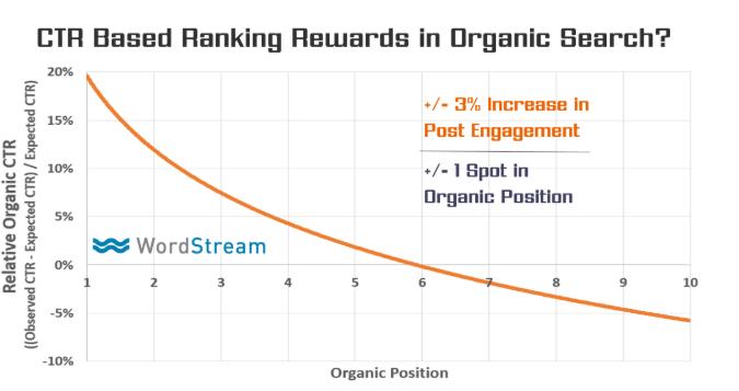 CTR ותוצאות אורגניות גרף