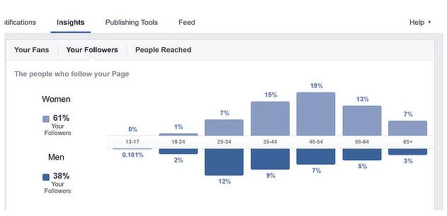דאשבורד של פייסבוק אנלטיקס