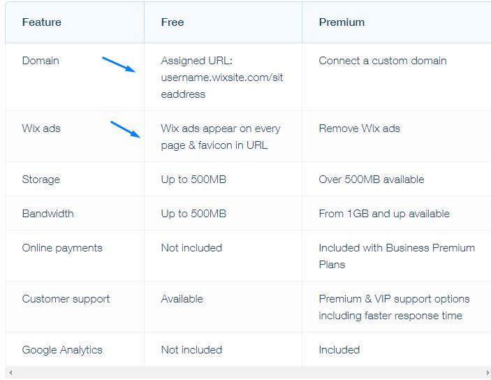 השוואה בין חבילות וויקס
