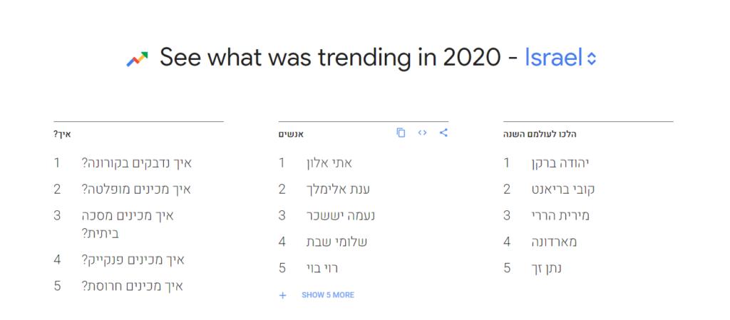 חיפושים פופלאריים בישראל 2020